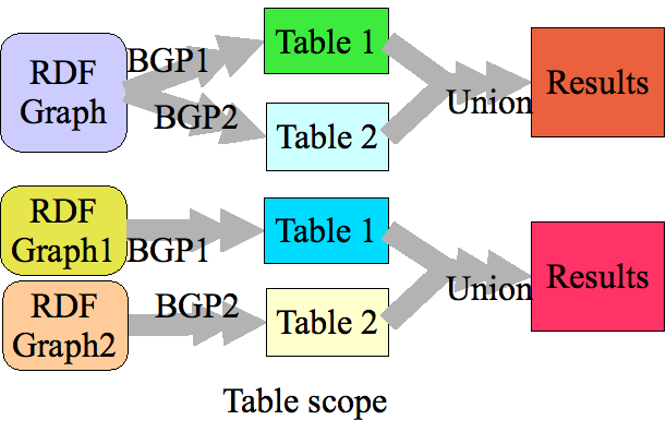 Sparqling queries for Table th scope row